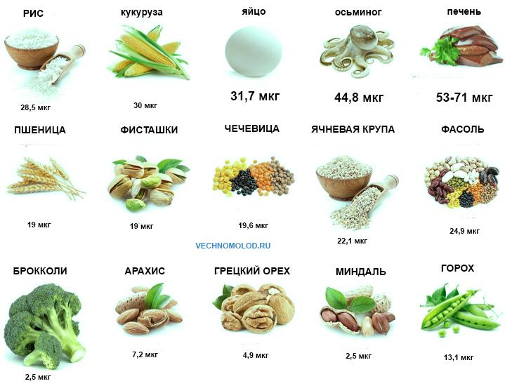 Содержание селена в различных продуктах