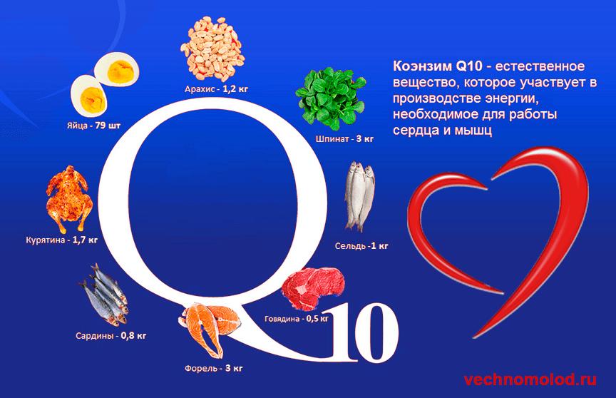 Q10 Коэнзим